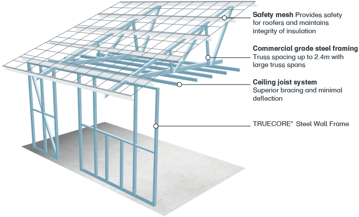 Steel Framed Roof Frame Design Amp Reviews